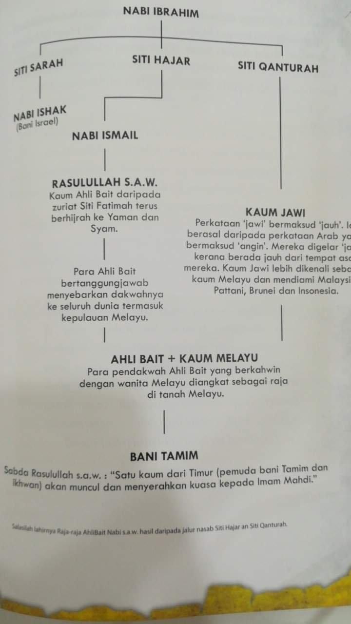 Benarkah Bani Tamim Terdiri Daripada Keturunan Raja Raja Melayu Pemegang Panji Hitam Zulsegamat